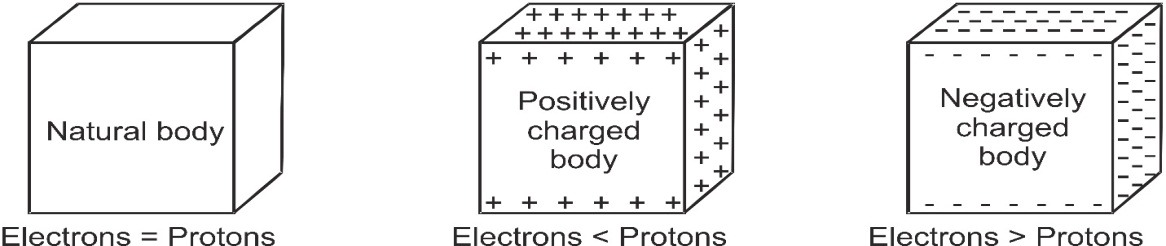 Neutral, Positively and Negatively Charged Body