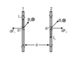 Force Between Two Parallel Current Carrying Conductors