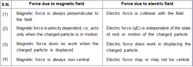 Difference in Force on a Charged Particle by Magnetic Field and Electric Field