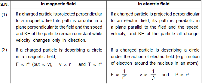 Difference of Motion of a Charged Particle in Magnetic Field and Electric Field