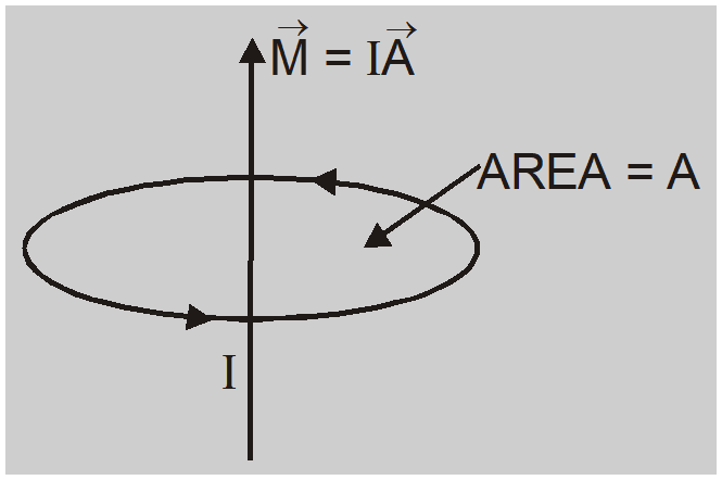 Current loop as a Magnetic Dipole