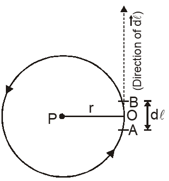 Magnetic Field at the Centre of a Circular Coil