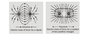 What are electric lines of force