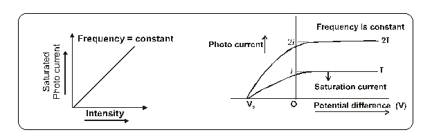 What is photoelectric effect class 12