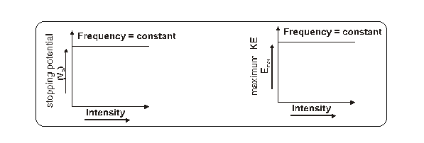 Effect of potential Photoelectric effect
