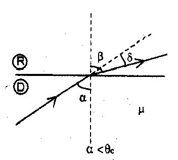 Applications of Snell's law of refraction
