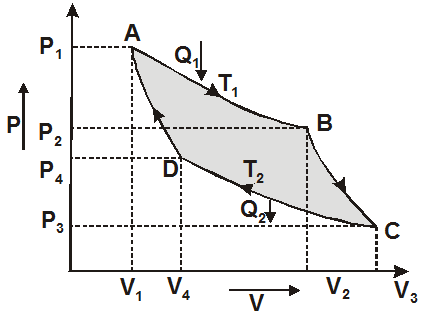 Efficiency of Carnot engine - Carnot cycle