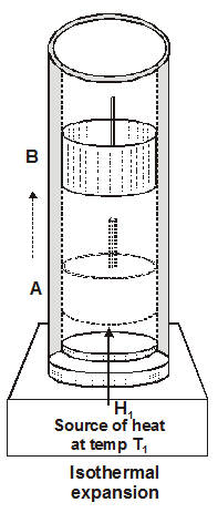isothermal Expansion - Efficiency of Carnot engine