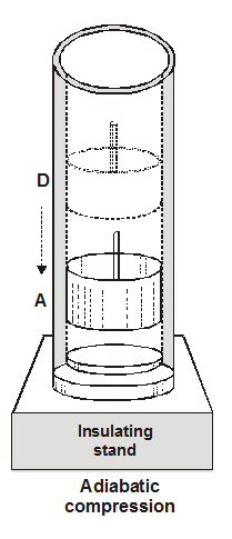Adiabatic compression - Efficiency of Carnot engine