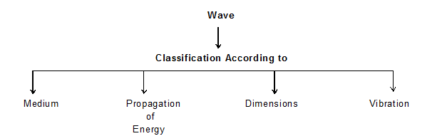 Types of Waves in Physics classification