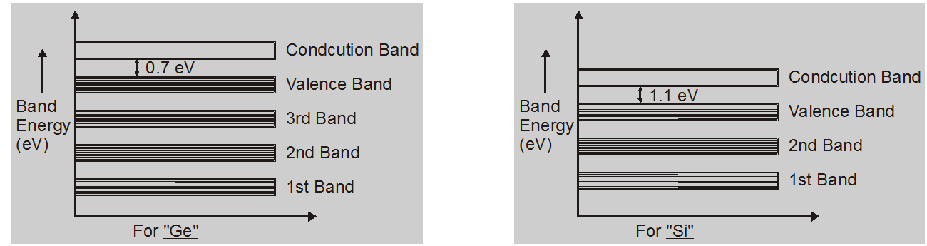 Energy band theory in solids