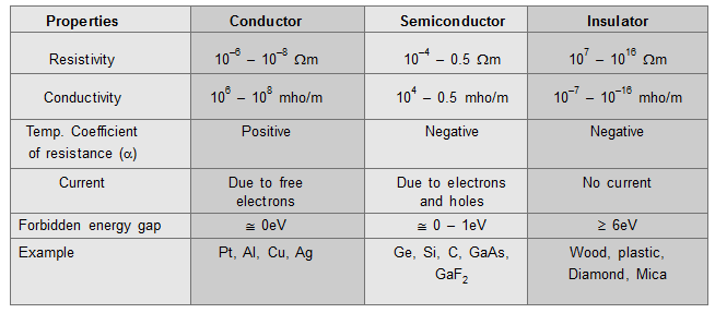 Classification of solids in terms of the forbidden energy gap