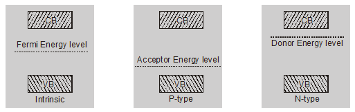 What is Fermi energy level in semiconductors