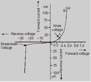 The practical characteristic curve for a diode: