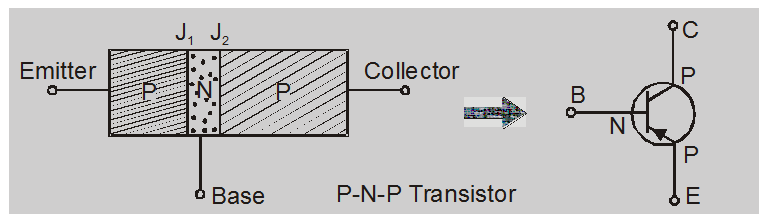 What is Transistor and its types