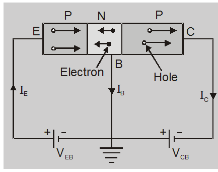 Working of npn and pnp transistor