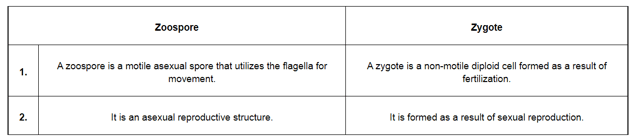 NCERT Solutions for Class 12 Biology Chapter 1 Reproduction in Organism PDF Image 6