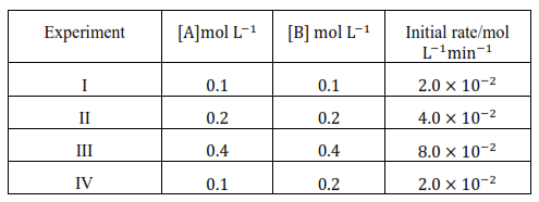 NCERT Solutions for Class 12 Chemistry Chapter 4 Chemical Kinetics PDF Image 6