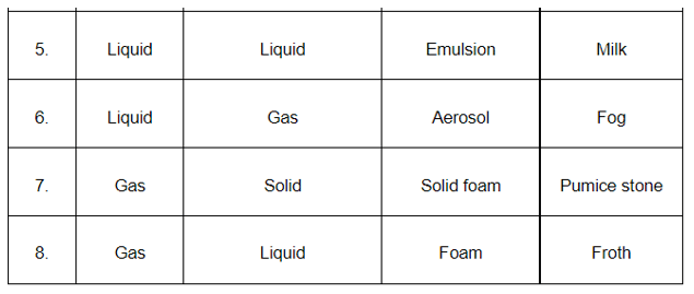 NCERT Solutions for Class 12 Chemistry Chapter 5 Surface Chemistry PDF Image 6