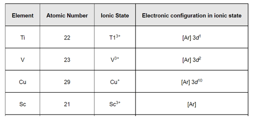 NCERT Solutions for Class 12 Chemistry Chapter 8 The d and f Block Elements PDF Image 4