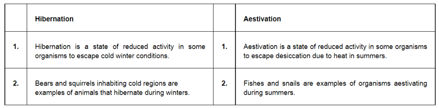 NCERT Solutions for Class 12 Biology Chapter 13 Organisms and Populations PDF Image 1